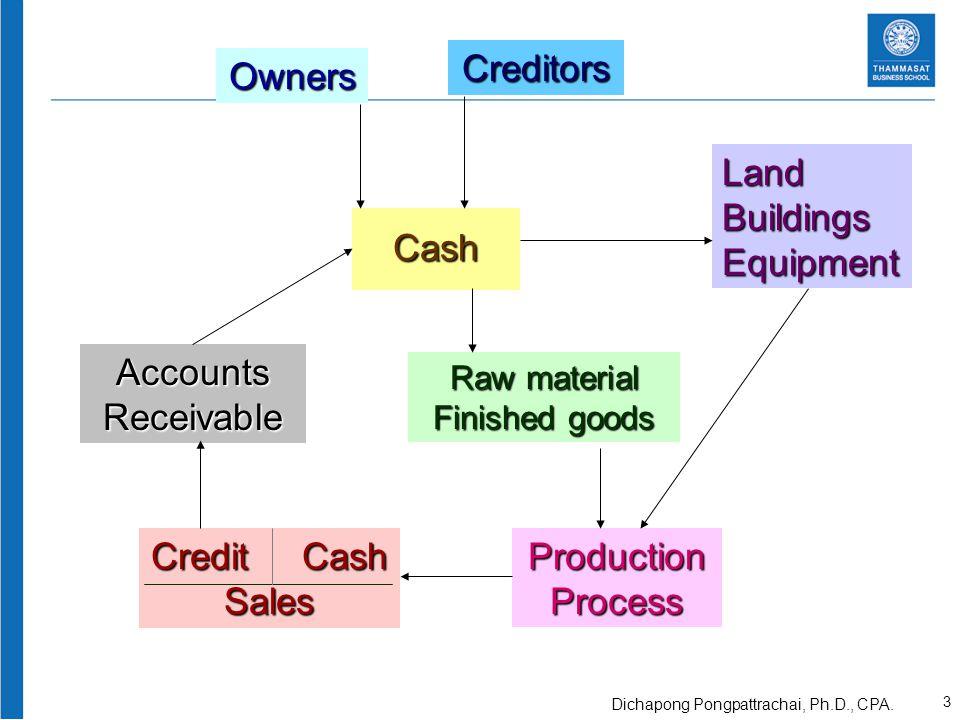 Owners Cash Creditors LandBuildingsEquipment Raw material Finished goods ProductionProcess AccountsReceivable Credit Cash Sales 4 Dichapong Pongpattrachai, Ph.D., CPA.