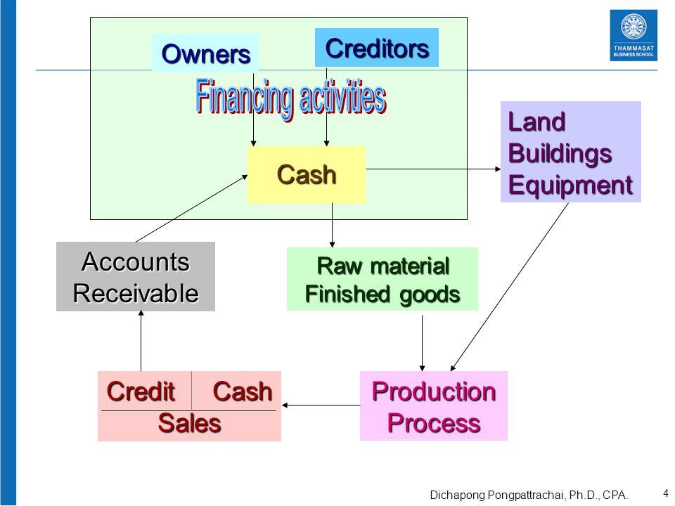 Owners Cash Creditors LandBuildingsEquipment Raw material Finished goods ProductionProcess AccountsReceivable Credit Cash Sales 5 Dichapong Pongpattrachai, Ph.D., CPA.