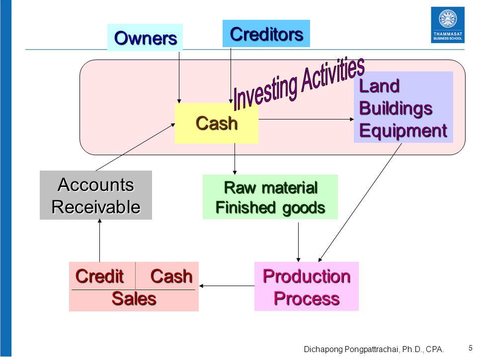 Owners Cash Creditors LandBuildingsEquipment Raw material Finished goods ProductionProcess AccountsReceivable Credit Cash Sales 6 Dichapong Pongpattrachai, Ph.D., CPA.