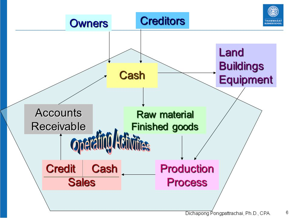 Owners Cash Creditors LandBuildingsEquipment Raw material Finished goods ProductionProcess AccountsReceivable Credit Cash Sales 6 Dichapong Pongpattrachai, Ph.D., CPA.