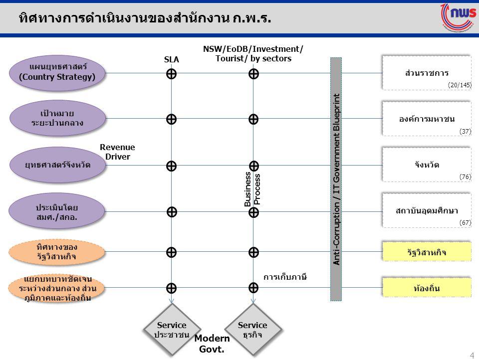 ทิศทางการดำเนินงานของสำนักงาน ก.พ.ร. Service ประชาชน Service ธุรกิจ Modern Govt. Anti-Corruption / IT Government Blueprint SLA Revenue Driver Business