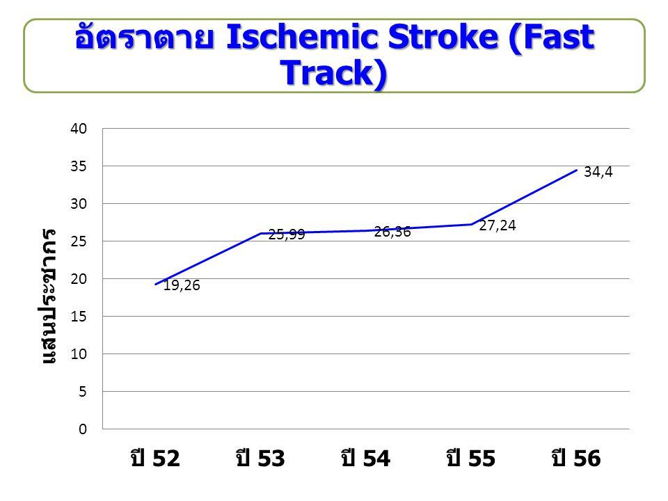 อัตราตาย Ischemic Stroke (Fast Track)