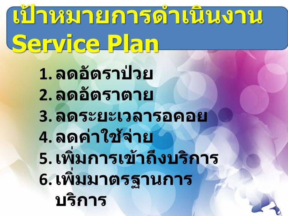 เป้าหมายการดำเนินงาน Service Plan 1. ลดอัตราป่วย 2. ลดอัตราตาย 3. ลดระยะเวลารอคอย 4. ลดค่าใช้จ่าย 5. เพิ่มการเข้าถึงบริการ 6. เพิ่มมาตรฐานการ บริการ