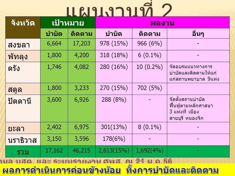 จังหวัดเป้าหมายผลงาน บำบัดติดตามบำบัดติดตามอื่นๆ สงขลา 6,66417,203978 (15%)966 (6%)- พัทลุง 1,8004,200318 (18%)6 (0.1%)- ตรัง 1,7464,082280 (16%)10 (0