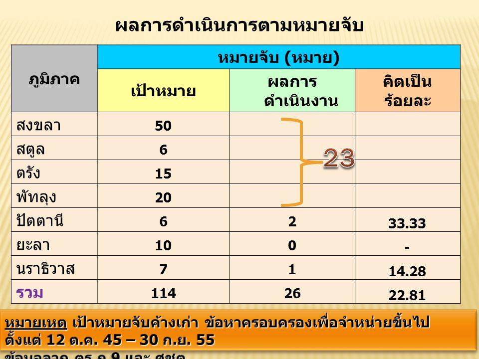 38 ภูมิภาค หมายจับ (หมาย) เป้าหมาย ผลการ ดำเนินงาน คิดเป็น ร้อยละ สงขลา 50 สตูล 6 ตรัง 15 พัทลุง 20 ปัตตานี 62 33.33 ยะลา 100 - นราธิวาส 71 14.28 รวม