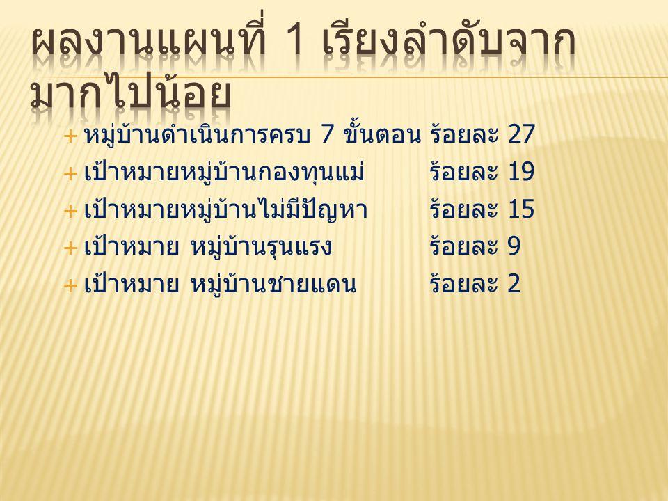  หมู่บ้านดำเนินการครบ 7 ขั้นตอน ร้อยละ 27  เป้าหมายหมู่บ้านกองทุนแม่ร้อยละ 19  เป้าหมายหมู่บ้านไม่มีปัญหา ร้อยละ 15  เป้าหมาย หมู่บ้านรุนแรง ร้อยล