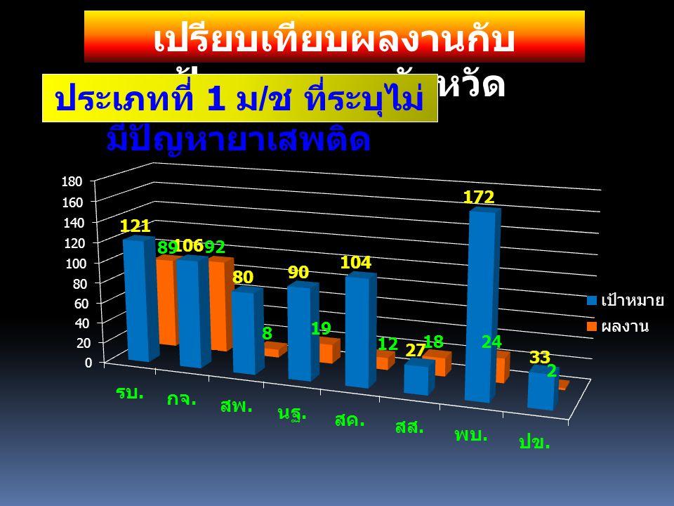 เปรียบเทียบผลงานกับ เป้าหมาย รายจังหวัด ประเภทที่ 1 ม / ช ที่ระบุไม่ มีปัญหายาเสพติด