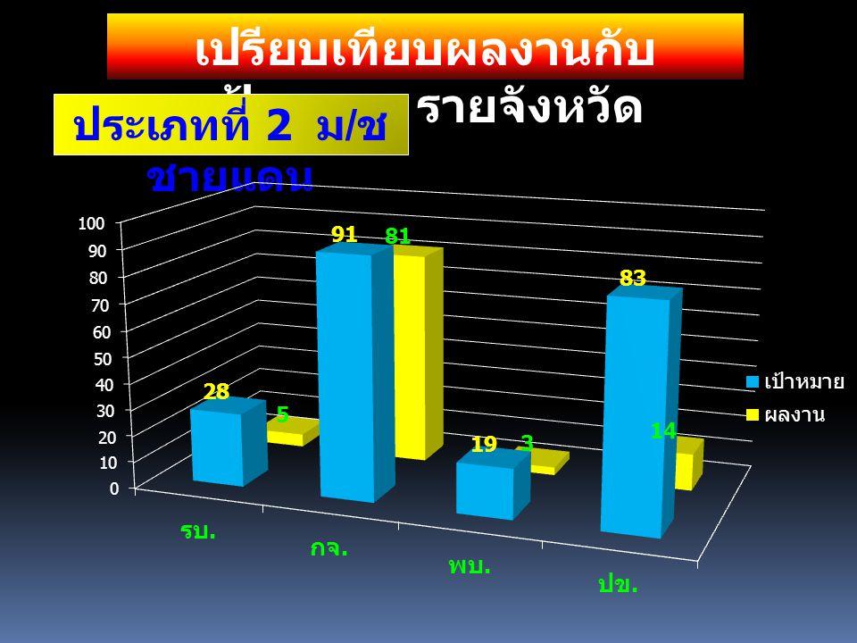 เปรียบเทียบผลงานกับ เป้าหมาย รายจังหวัด ประเภทที่ 3 หมู่บ้าน กองทุนแม่ของแผ่นดิน