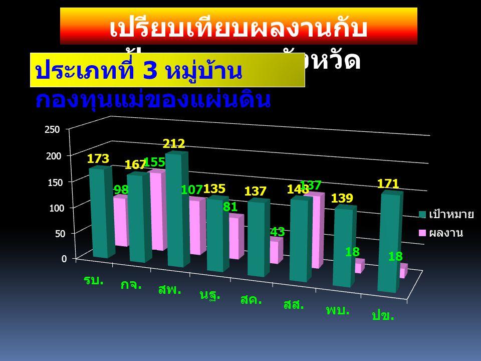 เปรียบเทียบผลงานกับ เป้าหมาย รายจังหวัด สร้างภูมิคุ้มกัน นร. ป.5-6