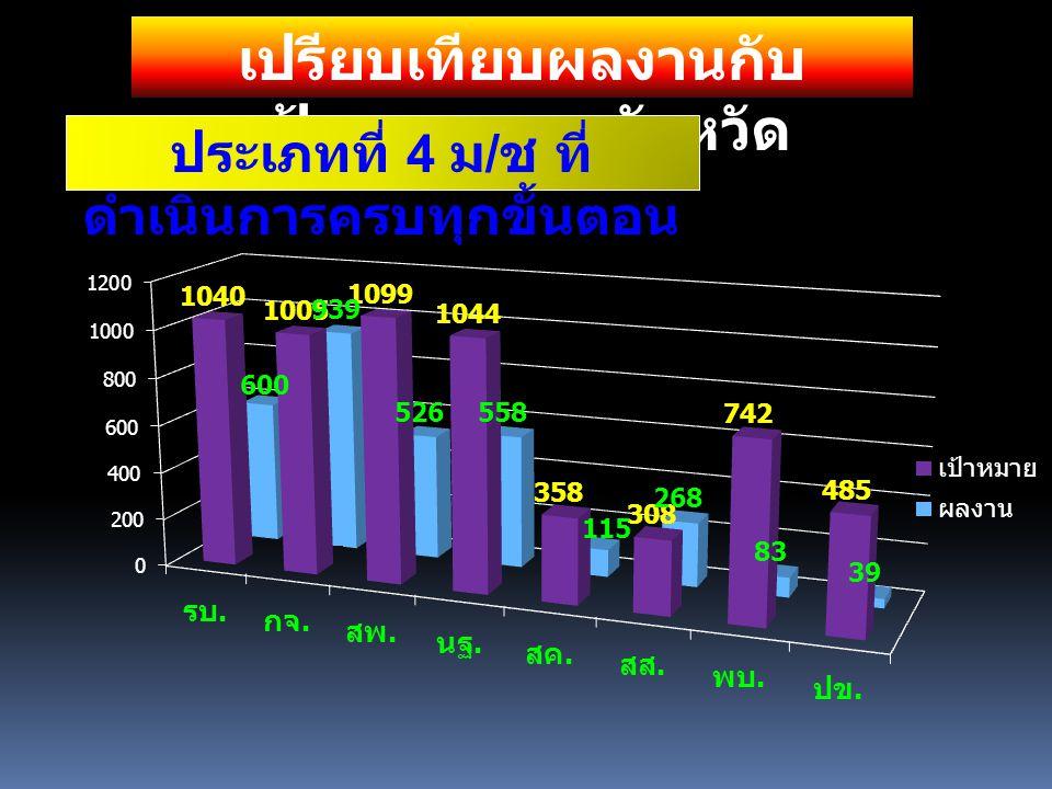 เปรียบเทียบผลงานกับ เป้าหมาย รายจังหวัด ประเภทที่ 4 ม / ช ที่ ดำเนินการครบทุกขั้นตอน