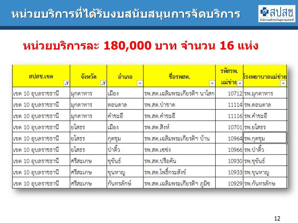หน่วยบริการที่ได้รับงบสนับสนุนการจัดบริการ 12 หน่วยบริการละ 180,000 บาท จำนวน 16 แห่ง