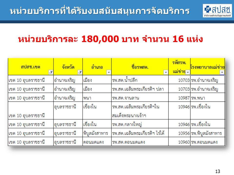 หน่วยบริการที่ได้รับงบสนับสนุนการจัดบริการ 13 หน่วยบริการละ 180,000 บาท จำนวน 16 แห่ง