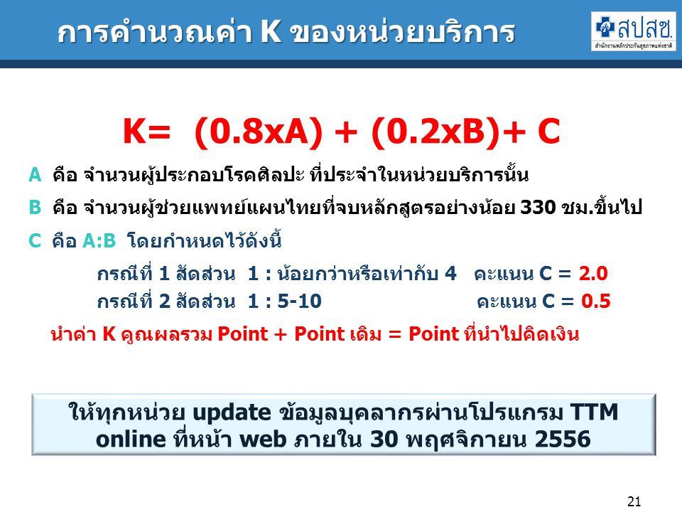 การคำนวณค่า K ของหน่วยบริการ 21 K= (0.8xA) + (0.2xB)+ C A คือ จำนวนผู้ประกอบโรคศิลปะ ที่ประจำในหน่วยบริการนั้น B คือ จำนวนผู้ช่วยแพทย์แผนไทยที่จบหลักสูตรอย่างน้อย 330 ชม.ขึ้นไป C คือ A:B โดยกำหนดไว้ดังนี้ กรณีที่ 1 สัดส่วน 1 : น้อยกว่าหรือเท่ากับ 4 คะแนน C = 2.0 กรณีที่ 2 สัดส่วน 1 : 5-10 คะแนน C = 0.5 นำค่า K คูณผลรวม Point + Point เดิม = Point ที่นำไปคิดเงิน ให้ทุกหน่วย update ข้อมูลบุคลากรผ่านโปรแกรม TTM online ที่หน้า web ภายใน 30 พฤศจิกายน 2556