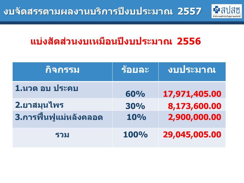 งบจัดสรรตามผลงานบริการปีงบประมาณ 2557 กิจกรรมร้อยละงบประมาณ 1.นวด อบ ประคบ 60%17,971,405.00 2.ยาสมุนไพร 30% 8,173,600.00 3.การฟื้นฟูแม่หลังคลอด 10% 2,900,000.00 รวม100%29,045,005.00 แบ่งสัดส่วนงบเหมือนปีงบประมาณ 2556