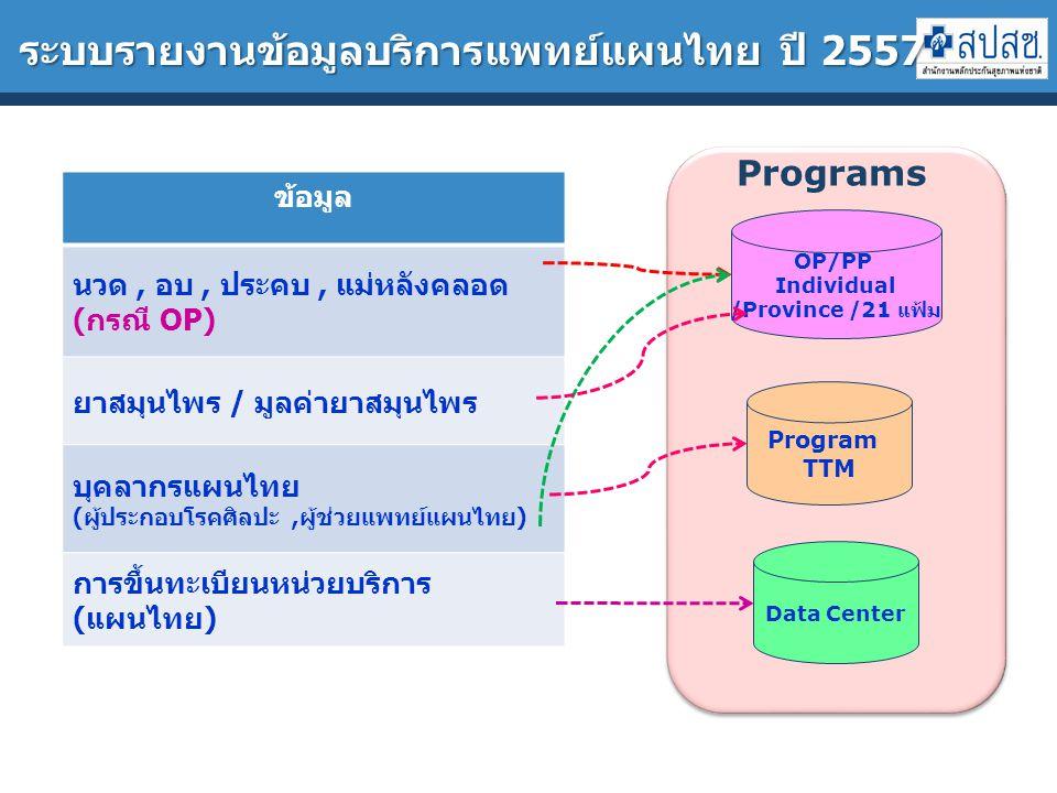 ระบบรายงานข้อมูลบริการแพทย์แผนไทย ปี 2557 OP/PP Individual /Province /21 แฟ้ม Program TTM Data Center Programs ข้อมูล นวด, อบ, ประคบ, แม่หลังคลอด (กรณี OP) ยาสมุนไพร / มูลค่ายาสมุนไพร บุคลากรแผนไทย (ผู้ประกอบโรคศิลปะ,ผู้ช่วยแพทย์แผนไทย) การขึ้นทะเบียนหน่วยบริการ (แผนไทย)