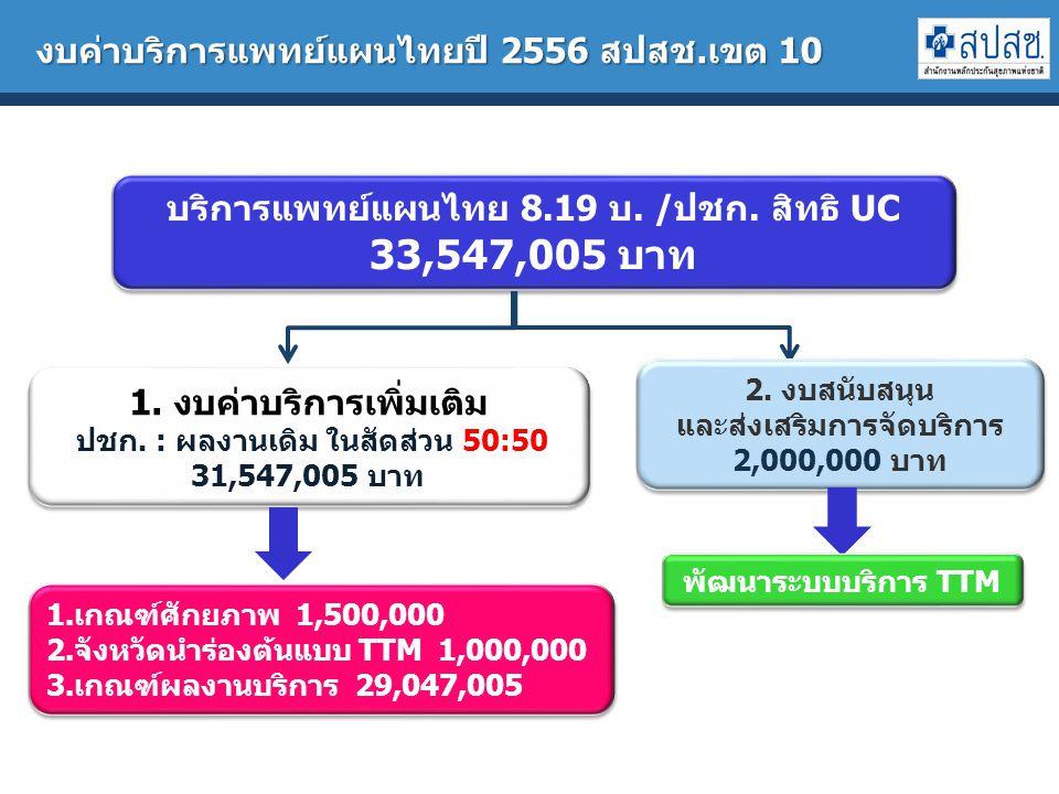 บริการแพทย์แผนไทย 8.19 บ./ปชก. สิทธิ UC 33,547,005 บาท บริการแพทย์แผนไทย 8.19 บ.