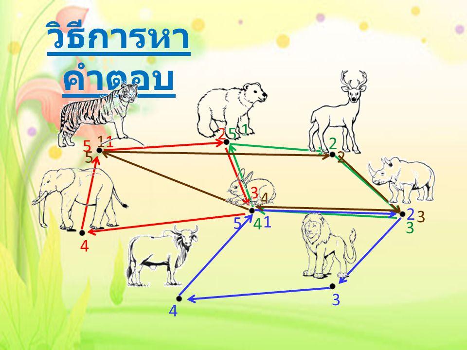 วิธีการหา คำตอบ 1 2 3 4 5 1 2 3 4 5 1 2 3 4 5 1 2 4 5 3