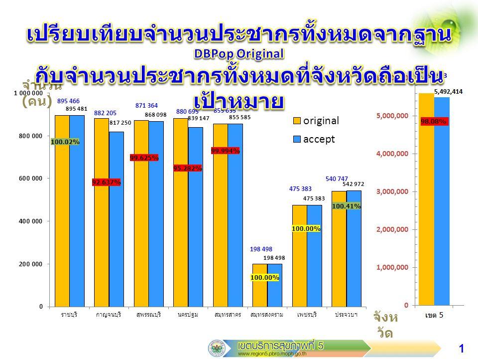 2 จำนวน ( คน ) จังห วัด 100.63% 98.144% 99.97%