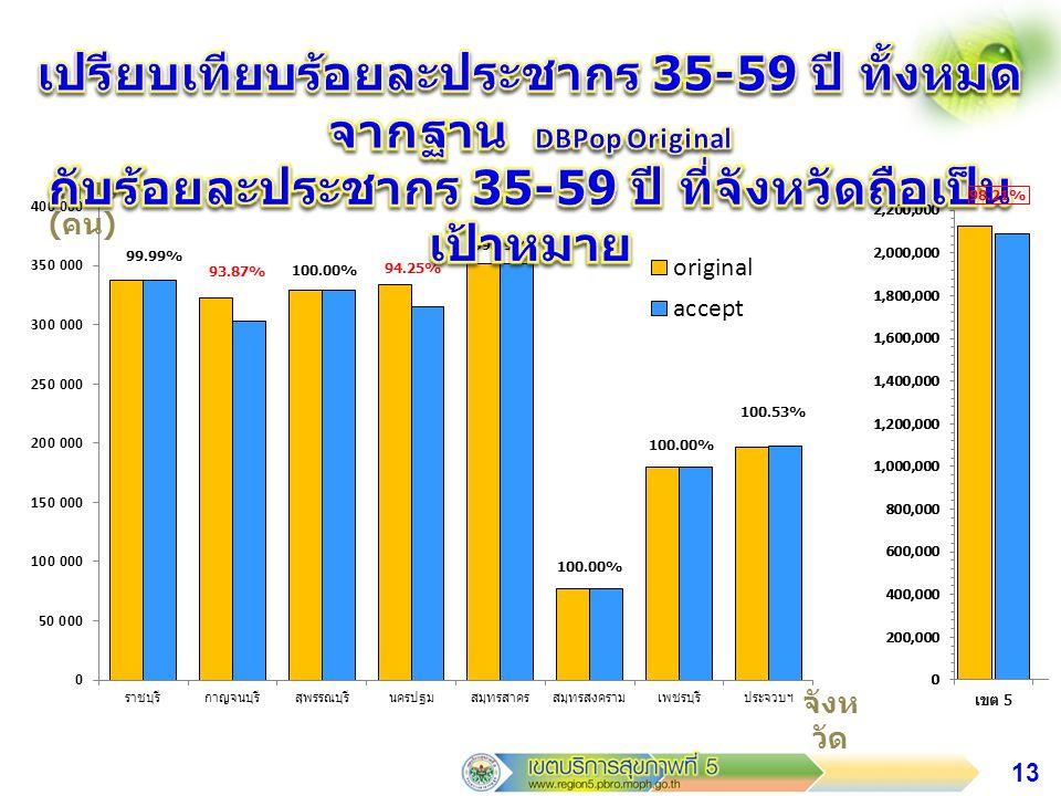 14 จำนวน ( คน ) จังห วัด 99.98% 98.36% 99.99% 100.17%