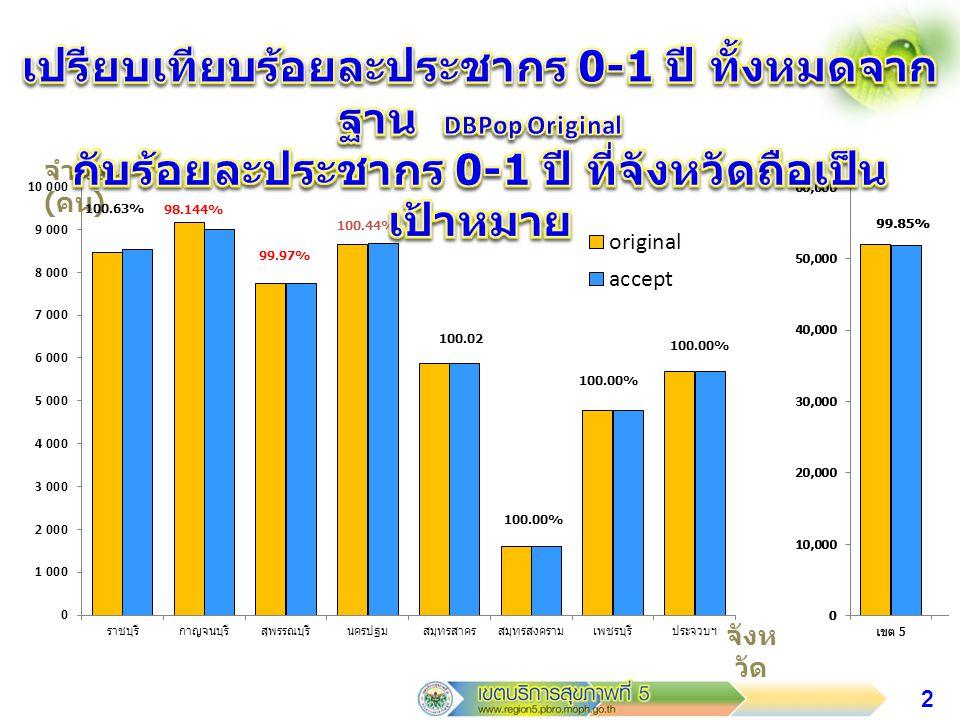 3 จำนวน ( คน ) จังห วัด 100.15% 94.22% 100.01% 99.03%