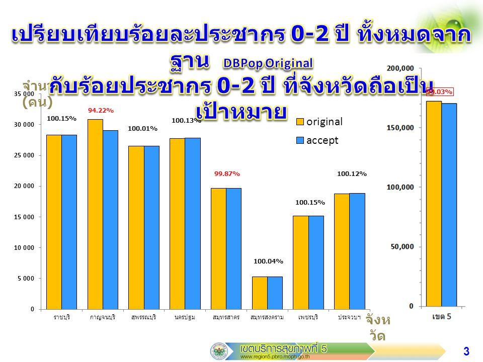 4 จำนวน ( คน ) จังห วัด 100.12% 92.92% 99.93% 98.75%