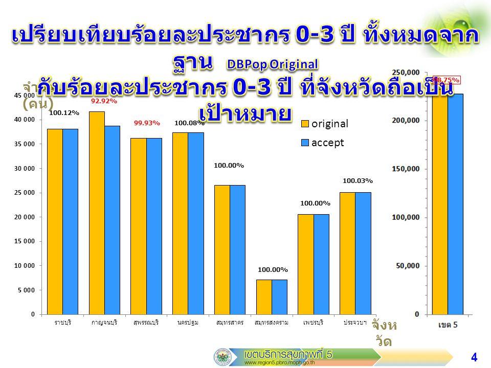 5 จำนวน ( คน ) จังห วัด 100.08% 91.92% 99.95% 98.56%