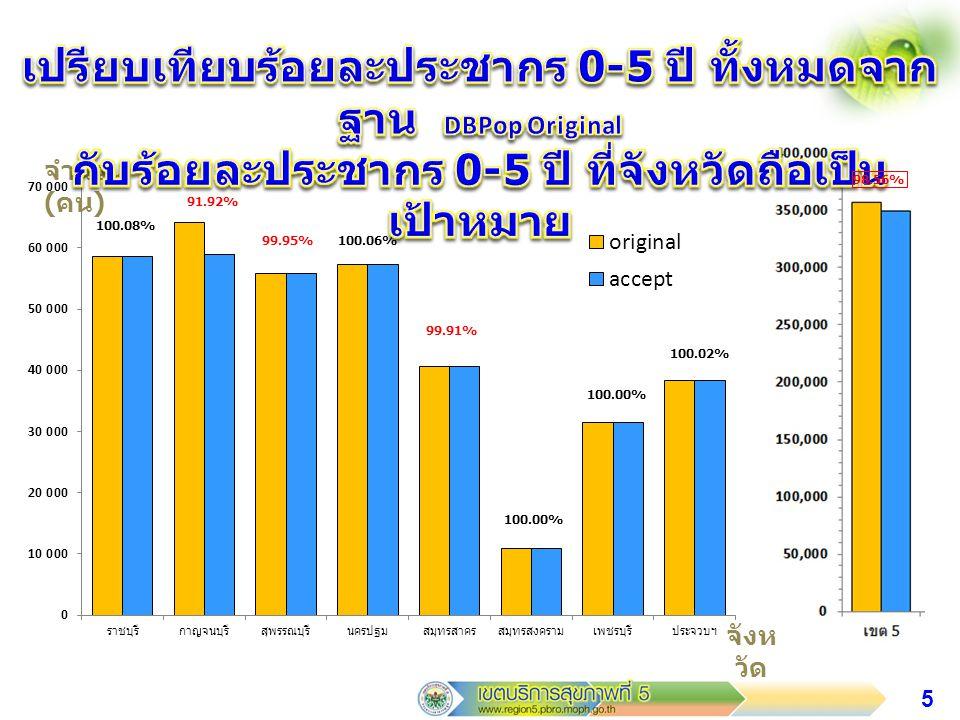6 จำนวน ( คน ) จังห วัด 100.00% 89.85% 100.00% 98.17%