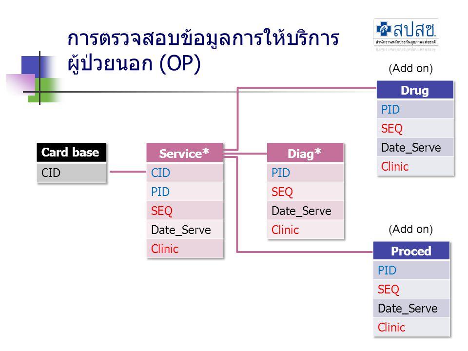 การตรวจสอบข้อมูลการให้บริการ ผู้ป่วยนอก (OP) (Add on)