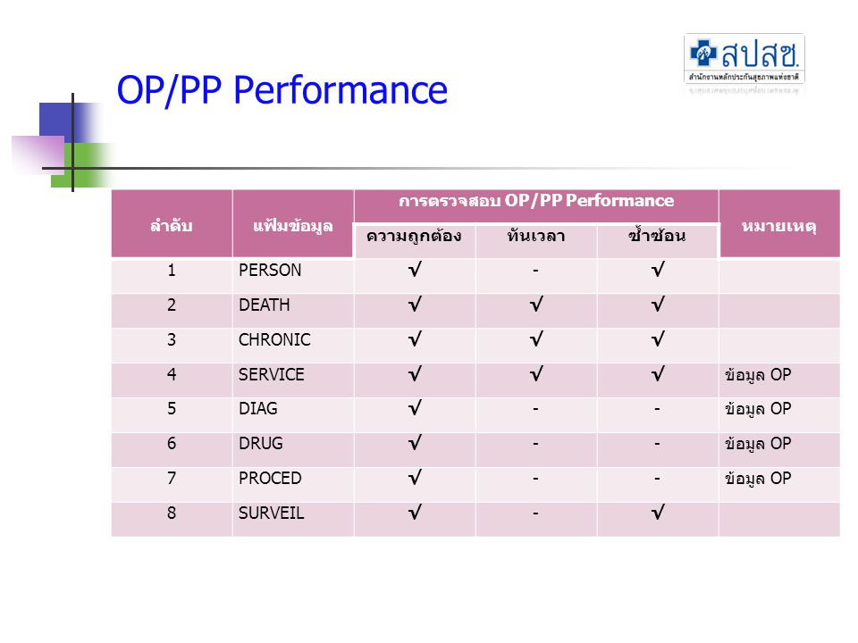 OP/PP Performance ลำดับแฟ้มข้อมูล การตรวจสอบ OP/PP Performance หมายเหตุ ความถูกต้องทันเวลาซ้ำซ้อน 1PERSON√-√ 2DEATH√√√ 3CHRONIC√√√ 4SERVICE√√√ข้อมูล O