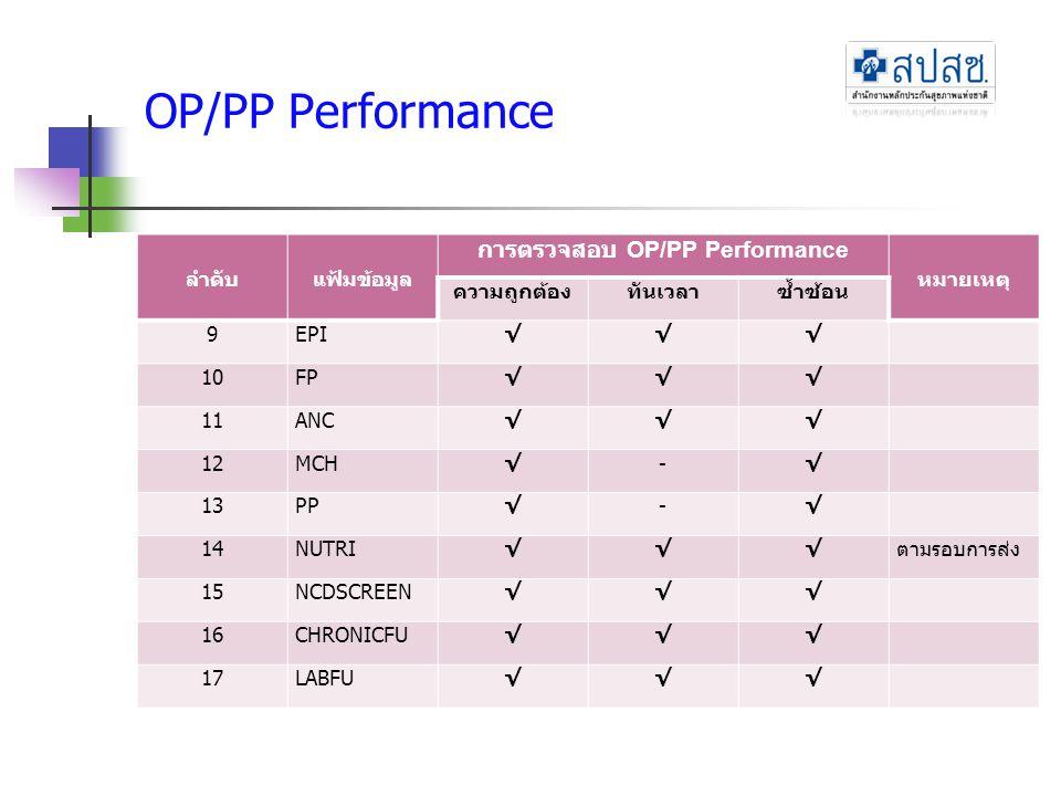 OP/PP Performance ลำดับแฟ้มข้อมูล การตรวจสอบ OP/PP Performance หมายเหตุ ความถูกต้องทันเวลาซ้ำซ้อน 9EPI√√√ 10FP√√√ 11ANC√√√ 12MCH√-√ 13PP√-√ 14NUTRI√√√