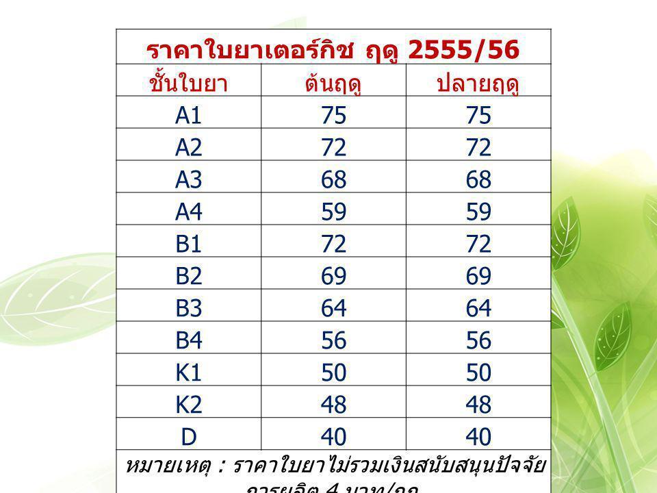 ราคาใบยาเตอร์กิช ฤดู 2555/56 ชั้นใบยาต้นฤดูปลายฤดู A175 A272 A368 A459 B172 B269 B364 B456 K150 K248 D40 หมายเหตุ : ราคาใบยาไม่รวมเงินสนับสนุนปัจจัย ก