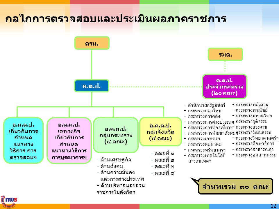 กลไกการตรวจสอบและประเมินผลภาคราชการ ครม. ค.ต.ป. ประจำกระทรวง (๒๐ คณะ) รมต. อ.ค.ต.ป. กลุ่มจังหวัด (๔ คณะ) อ.ค.ต.ป. กลุ่มกระทรวง (๔ คณะ) อ.ค.ต.ป. เกี่ยว