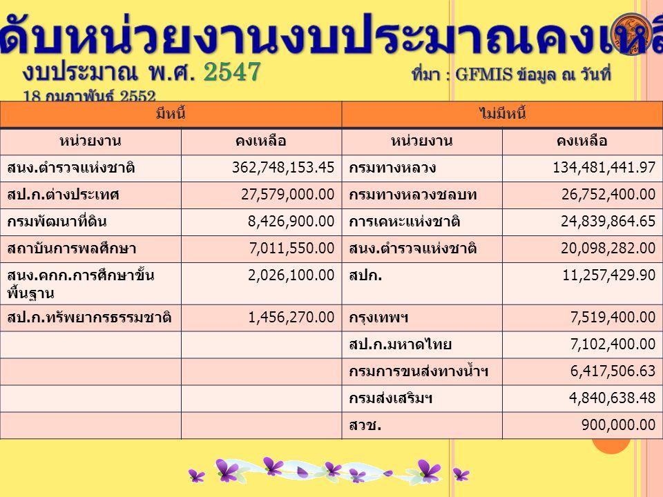 มีหนี้ไม่มีหนี้ หน่วยงานคงเหลือหน่วยงานคงเหลือ สนง.ตำรวจแห่งชาติ362,748,153.45กรมทางหลวง134,481,441.97 สป.ก.ต่างประเทศ27,579,000.00กรมทางหลวงชลบท26,752,400.00 กรมพัฒนาที่ดิน8,426,900.00การเคหะแห่งชาติ24,839,864.65 สถาบันการพลศึกษา7,011,550.00สนง.ตำรวจแห่งชาติ20,098,282.00 สนง.คกก.การศึกษาขั้น พื้นฐาน 2,026,100.00สปก.11,257,429.90 สป.ก.ทรัพยากรธรรมชาติ1,456,270.00กรุงเทพฯ7,519,400.00 สป.ก.มหาดไทย7,102,400.00 กรมการขนส่งทางน้ำฯ6,417,506.63 กรมส่งเสริมฯ4,840,638.48 สวช.900,000.00