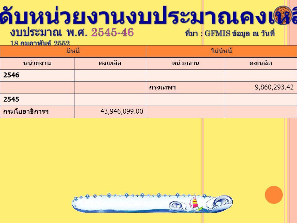 มีหนี้ไม่มีหนี้ หน่วยงานคงเหลือหน่วยงานคงเหลือ 2546 กรุงเทพฯ9,860,293.42 2545 กรมโยธาธิการฯ43,946,099.00