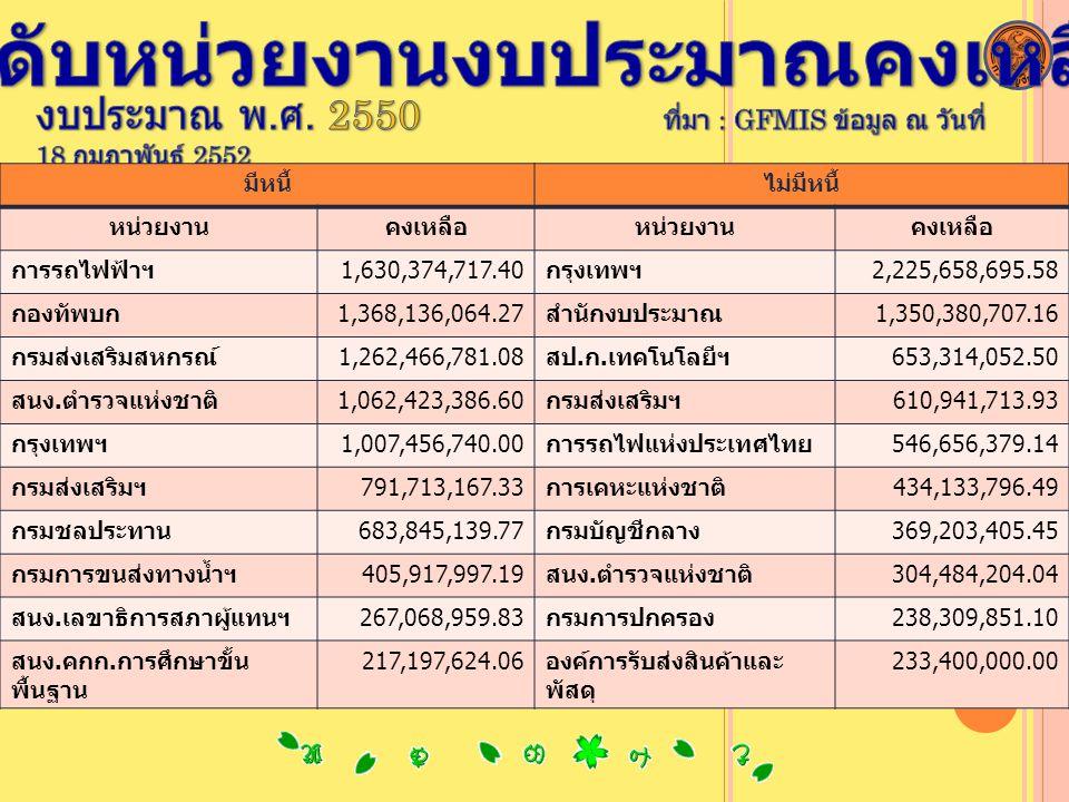 มีหนี้ไม่มีหนี้ หน่วยงานคงเหลือหน่วยงานคงเหลือ กรมอุตุนิยมวิทยา339,883,648.00กรุงเทพฯ2,467,480,099.22 สป.ก.มหาดไทย304,713,350.83การรถไฟฟ้าฯ1,235,000,000.00 กองทัพอากาศ213,603,919.95สป.ก.เทคโนโลยีฯ989,187,569.00 กรมส่งเสริมฯ207,076,367.96การรถไฟฯ757,637,552.45 สป.ก.เทคโนโลยีฯ202,964,015.75กรมส่งเสริมฯ627,771,483.51 เมืองพัทยา166,534,605.74กรมบัญชีกลาง434,914,222.85 กรมการขนส่งทางน้ำฯ161,751,149.39การท่องเที่ยวฯ261,387,926.57 สนง.ตำรวจแห่งชาติ146,969,561.82สนง.เลขาธิการสภา ผู้แทนฯ 169,027,636.00 กรมบัญชีกลาง139,268,900.00สป.ก.มหาดไทย129,065,400.62 กรมชลประทาน128,897,962.69กรมป้องกันฯ107,869,418.03