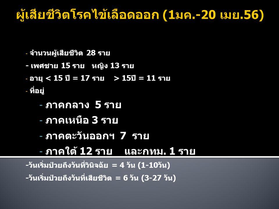 - จำนวนผู้เสียชีวิต 28 ราย - เพศชาย 15 ราย หญิง 13 ราย - อายุ 15ปี = 11 ราย - ที่อยู่ - ภาคกลาง 5 ราย - ภาคเหนือ 3 ราย - ภาคตะวันออกฯ 7 ราย - ภาคใต้ 1