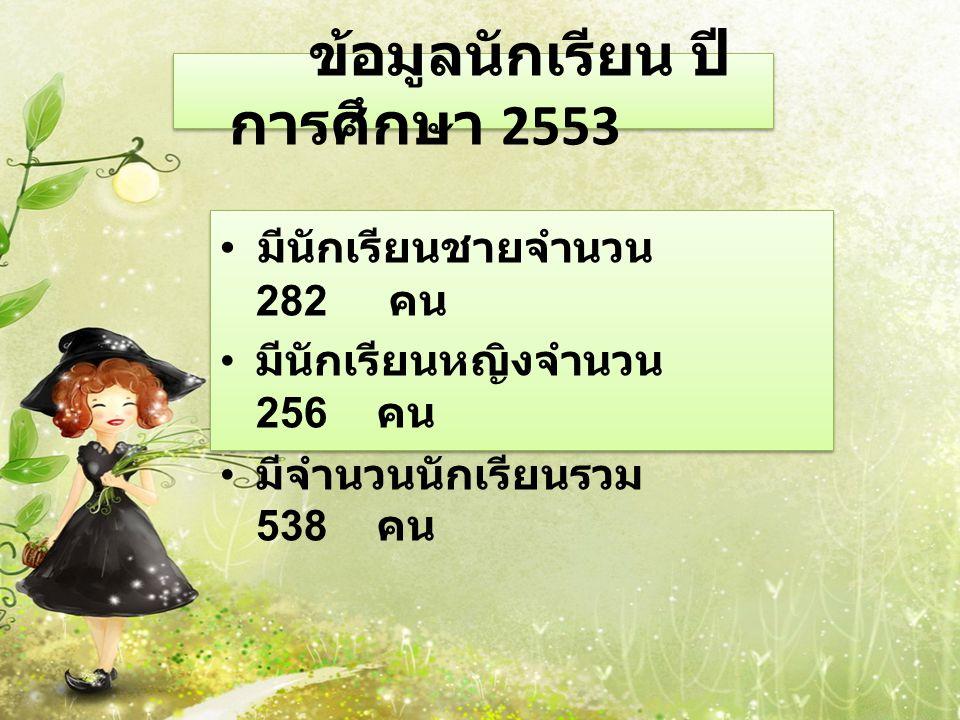 ข้อมูลนักเรียน ปี การศึกษา 2553 มีนักเรียนชายจำนวน 282 คน มีนักเรียนหญิงจำนวน 256 คน มีจำนวนนักเรียนรวม 538 คน