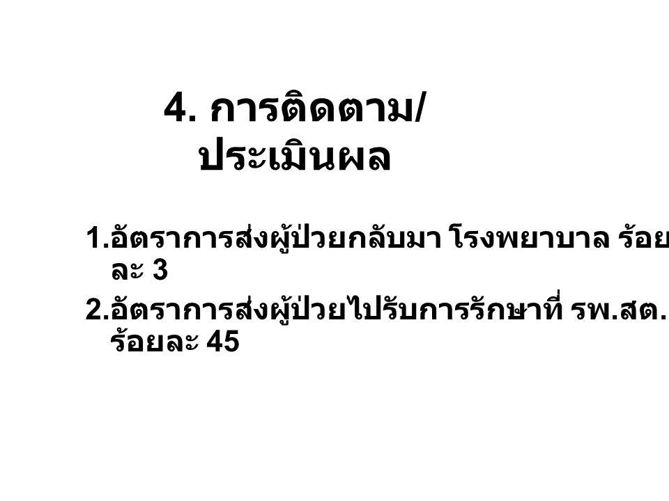 4.การติดตาม / ประเมินผล 1. อัตราการส่งผู้ป่วยกลับมา โรงพยาบาล ร้อย ละ 3 2.