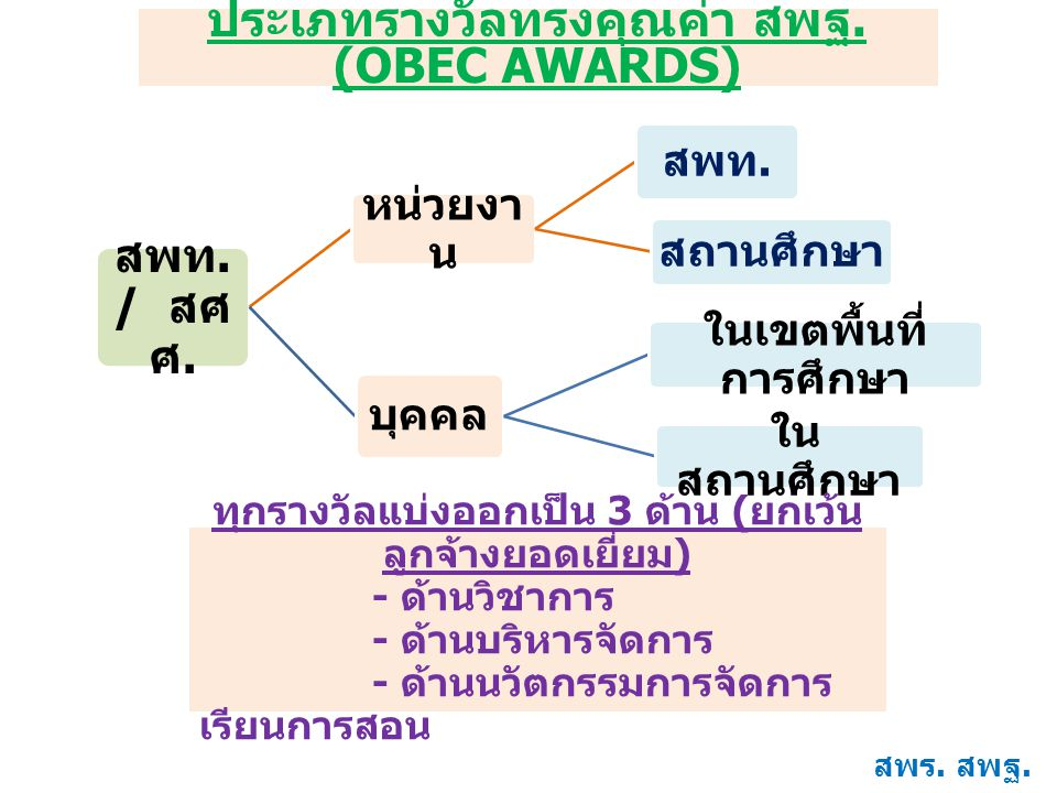 สพท. / สศ ศ. หน่วยงา น สพท. สถานศึกษา บุคคล ในเขตพื้นที่ การศึกษา ใน สถานศึกษา ประเภทรางวัลทรงคุณค่า สพฐ. (OBEC AWARDS) ทุกรางวัลแบ่งออกเป็น 3 ด้าน (