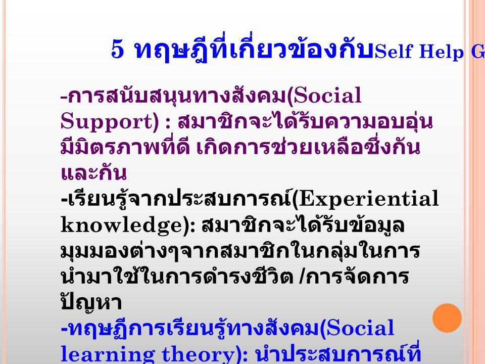 5 ทฤษฎีที่เกี่ยวข้องกับ Self Help Group - การสนับสนุนทางสังคม (Social Support) : สมาชิกจะได้รับความอบอุ่น มีมิตรภาพที่ดี เกิดการช่วยเหลือซึ่งกัน และกัน - เรียนรู้จากประสบการณ์ (Experiential knowledge): สมาชิกจะได้รับข้อมูล มุมมองต่างๆจากสมาชิกในกลุ่มในการ นำมาใช้ในการดำรงชีวิต / การจัดการ ปัญหา - ทฤษฏีการเรียนรู้ทางสังคม (Social learning theory): นำประสบการณ์ที่ ผ่านมา มาเรียนรู้และกลายเป็น role model