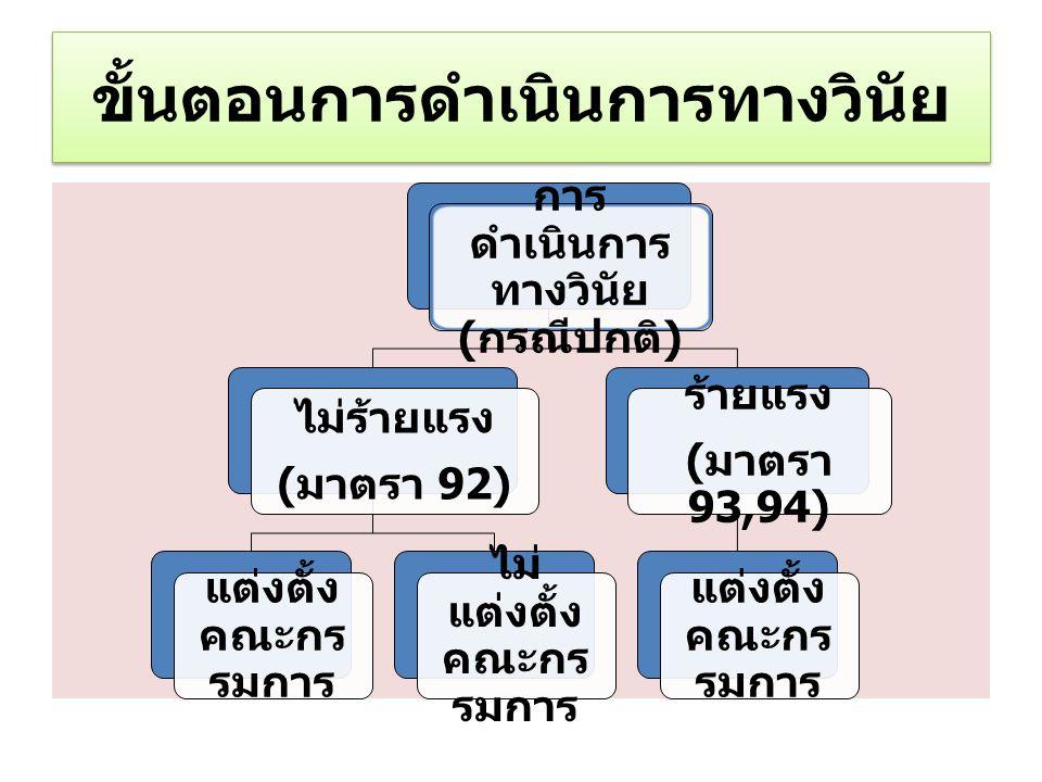 ขั้นตอนการดำเนินการทางวินัย การ ดำเนินการ ทางวินัย ( กรณีปกติ ) ไม่ร้ายแรง ( มาตรา 92) แต่งตั้ง คณะกร รมการ ไม่ แต่งตั้ง คณะกร รมการ ร้ายแรง ( มาตรา 93,94) แต่งตั้ง คณะกร รมการ