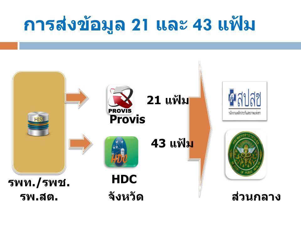 จังหวัด 21 แฟ้ม 43 แฟ้ม รพท./ รพช. รพ. สต. ส่วนกลาง Provis HDC การส่งข้อมูล 21 และ 43 แฟ้ม