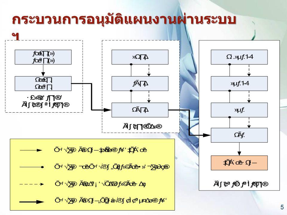 กระบวนการอนุมัติแผนงานผ่านระบบ ฯ 5
