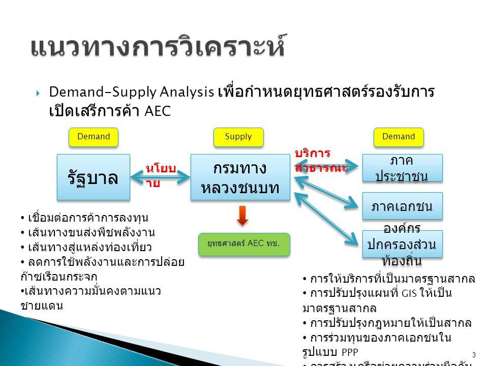 Demand-Supply Analysis เพื่อกำหนดยุทธศาสตร์รองรับการ เปิดเสรีการค้า AEC Demand Supply รัฐบาล กรมทาง หลวงชนบท ภาค ประชาชน ภาคเอกชน องค์กร ปกครองส่วน ท้องถิ่น นโยบ าย บริการ สาธารณะ เชื่อมต่อการค้าการลงทุน เส้นทางขนส่งพืชพลังงาน เส้นทางสู่แหล่งท่องเที่ยว ลดการใช้พลังงานและการปล่อย ก๊าซเรือนกระจก เส้นทางความมั่นคงตามแนว ชายแดน การให้บริการที่เป็นมาตรฐานสากล การปรับปรุงแผนที่ GIS ให้เป็น มาตรฐานสากล การปรับปรุงกฎหมายให้เป็นสากล การร่วมทุนของภาคเอกชนใน รูปแบบ PPP การสร้างเครือข่ายความร่วมมือกับ ต่างประเทศ การให้ความรู้ด้านงานทางแก่ ประชาชนในท้องถิ่น ยุทธศาสตร์ AEC ทช.