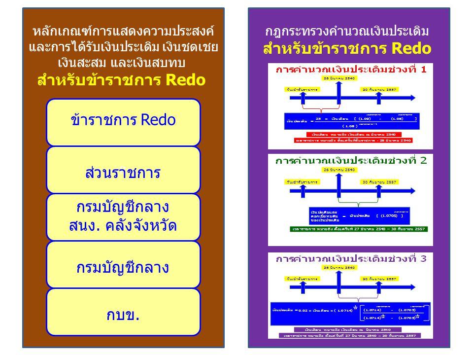 หลักเกณฑ์การแสดงความประสงค์ และการได้รับเงินประเดิม เงินชดเชย เงินสะสม และเงินสบทบ สำหรับข้าราชการ Redo ข้าราชการ Redo ll ส่วนราชการ กรมบัญชีกลาง สนง.