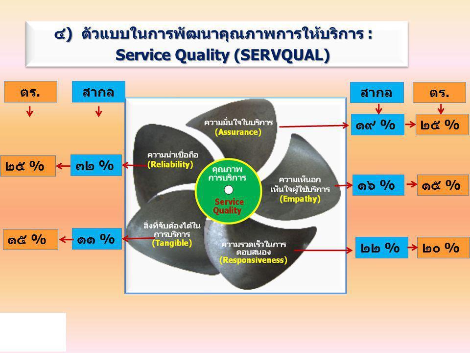 ๔) ตัวแบบในการพัฒนาคุณภาพการให้บริการ : Service Quality (SERVQUAL) Service Quality (SERVQUAL) ๔) ตัวแบบในการพัฒนาคุณภาพการให้บริการ : Service Quality