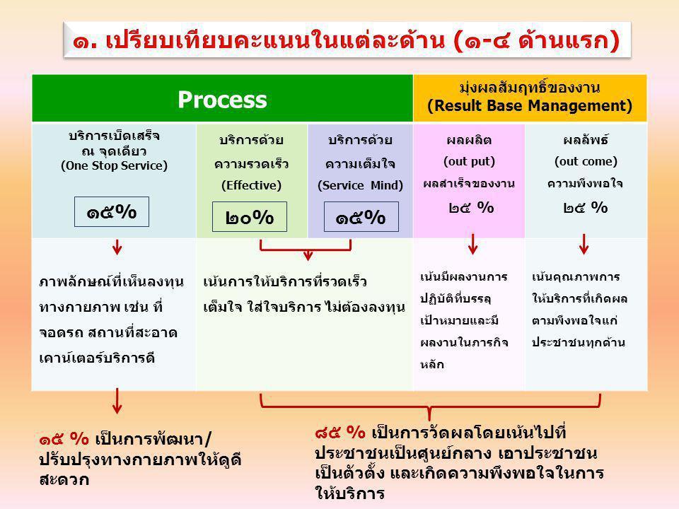 Process มุ่งผลสัมฤทธิ์ของงาน (Result Base Management) บริการเบ็ดเสร็จ ณ จุดเดียว (One Stop Service) บริการด้วย ความรวดเร็ว (Effective) บริการด้วย ความเต็มใจ (Service Mind) ผลผลิต (out put) ผลสำเร็จของงาน ๒๕ % ผลลัพธ์ (out come) ความพึงพอใจ ๒๕ % ภาพลักษณ์ที่เห็นลงทุน ทางกายภาพ เช่น ที่ จอดรถ สถานที่สะอาด เคาน์เตอร์บริการดี เน้นการให้บริการที่รวดเร็ว เต็มใจ ใส่ใจบริการ ไม่ต้องลงทุน เน้นมีผลงานการ ปฏิบัติที่บรรลุ เป้าหมายและมี ผลงานในภารกิจ หลัก เน้นคุณภาพการ ให้บริการที่เกิดผล ตามพึงพอใจแก่ ประชาชนทุกด้าน ๑๕% ๒๐%๑๕% ๘๕ % เป็นการวัดผลโดยเน้นไปที่ ประชาชนเป็นศูนย์กลาง เอาประชาชน เป็นตัวตั้ง และเกิดความพึงพอใจในการ ให้บริการ ๑๕ % เป็นการพัฒนา/ ปรับปรุงทางกายภาพให้ดูดี สะดวก