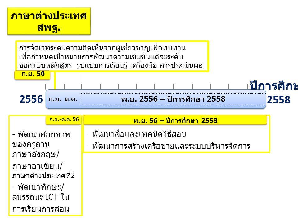 - พัฒนาศักยภาพ ของครูด้าน ภาษาอังกฤษ/ ภาษาอาเซียน/ ภาษาต่างประเทศที่2 - พัฒนาทักษะ/ สมรรถนะ ICT ใน การเรียนการสอน ก.ย.-ต.ค. 56 2556 ก.ย.ต.ค. พ.ย. 2556