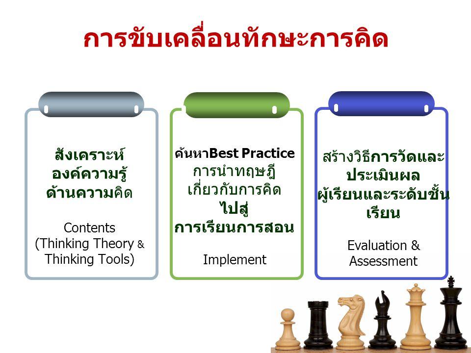 การขับเคลื่อนทักษะการคิด สังเคราะห์ องค์ความรู้ ด้านความคิด Contents (Thinking Theory & Thinking Tools) ค้นหาBest Practice การนำทฤษฎี เกี่ยวกับการคิด