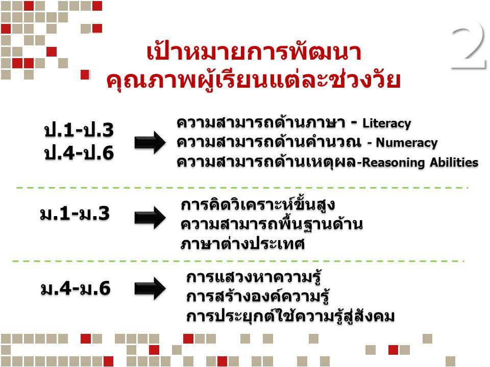 2 ป.1-ป.3 ป.4-ป.6 ป.1-ป.3 ป.4-ป.6 ม.1-ม.3 ม.4-ม.6 ความสามารถด้านภาษา - Literacy ความสามารถด้านคำนวณ - Numeracy ความสามารถด้านเหตุผล -Reasoning Abiliti